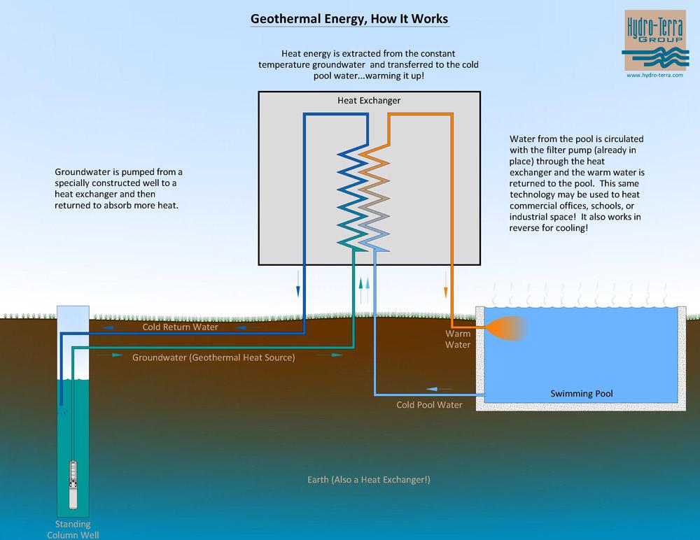 geothermal energy diagram simple geothermal – hydro-terra group geothermal wiring diagram
